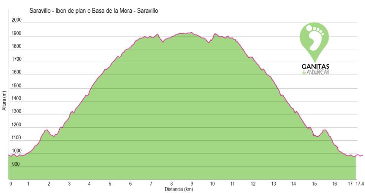 Perfil-de-ruta-Saravillo-ibon-de-plan